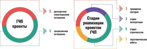 С 9 по 15 марта проходит областная неделя государственно-частного партнёрства